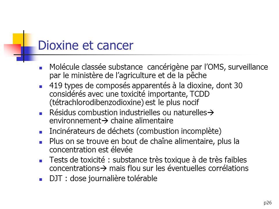 p26 Dioxine et cancer Molécule classée substance cancérigène par lOMS, surveillance par le ministère de lagriculture et de la pêche 419 types de compo