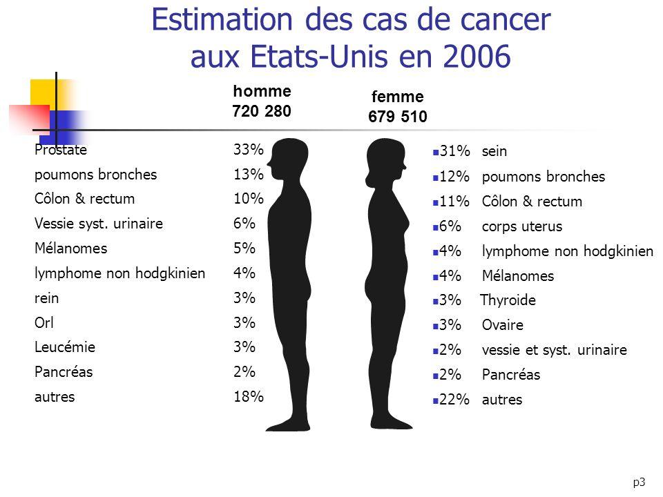 p3 Estimation des cas de cancer aux Etats-Unis en 2006 homme 720 280 femme 679 510 31%sein 12%poumons bronches 11%Côlon & rectum 6%corps uterus 4%lymp