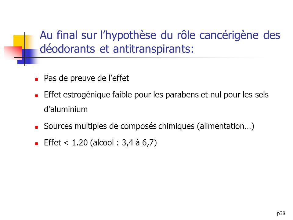 p38 Au final sur lhypothèse du rôle cancérigène des déodorants et antitranspirants: Pas de preuve de leffet Effet estrogènique faible pour les paraben