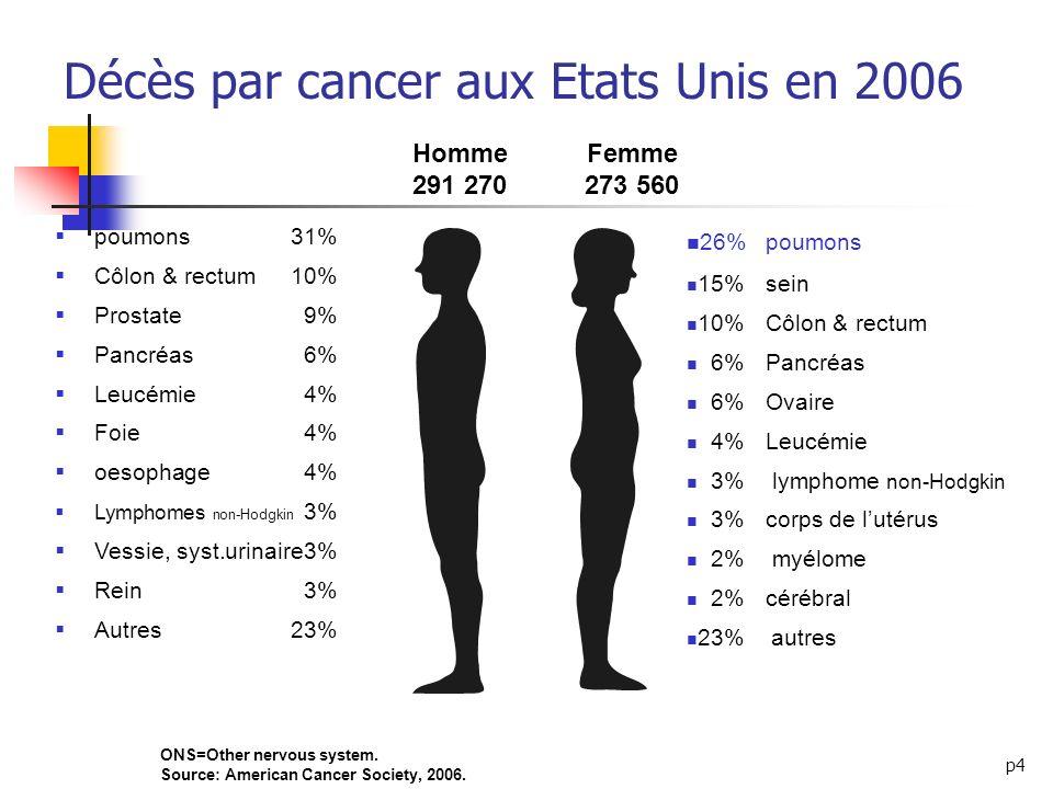 p4 Décès par cancer aux Etats Unis en 2006 ONS=Other nervous system. Source: American Cancer Society, 2006. Homme 291 270 Femme 273 560 26%poumons 15%