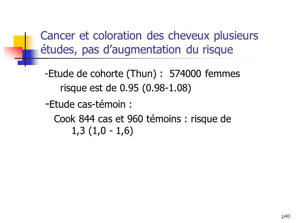 p40 Cancer et coloration des cheveux plusieurs études, pas daugmentation du risque -Etude de cohorte (Thun) : 574000 femmes risque est de 0.95 (0.98-1