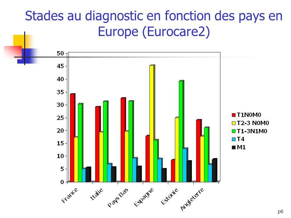 p6 Stades au diagnostic en fonction des pays en Europe (Eurocare2)