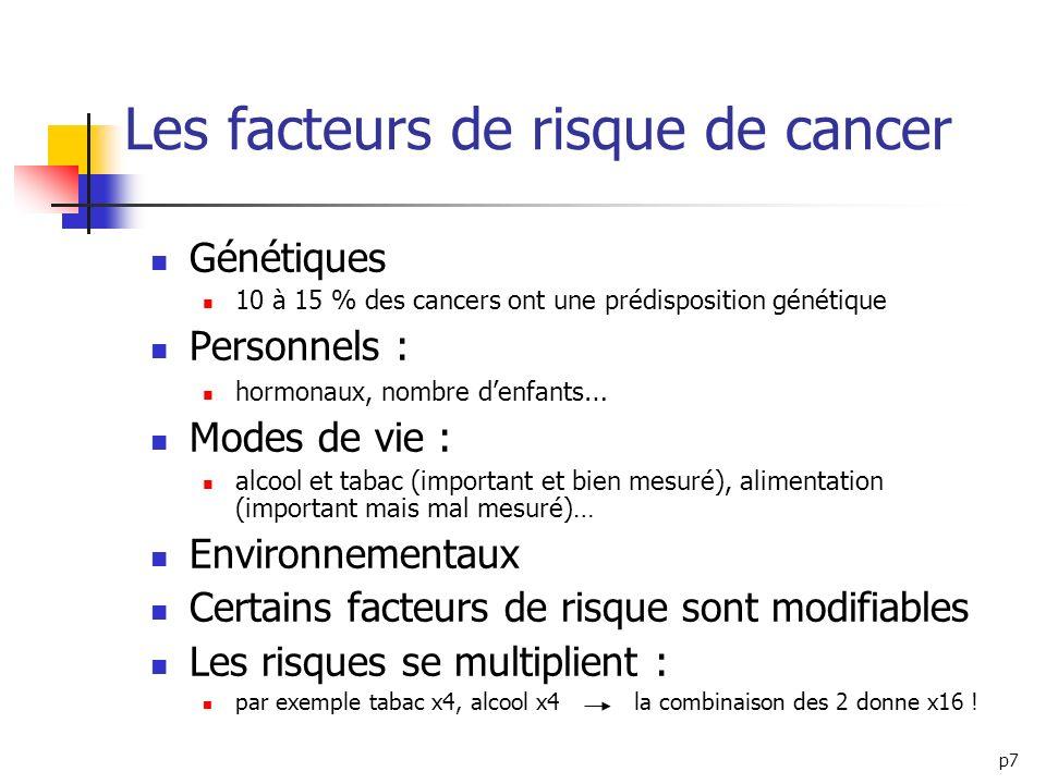 p7 Les facteurs de risque de cancer Génétiques 10 à 15 % des cancers ont une prédisposition génétique Personnels : hormonaux, nombre denfants … Modes