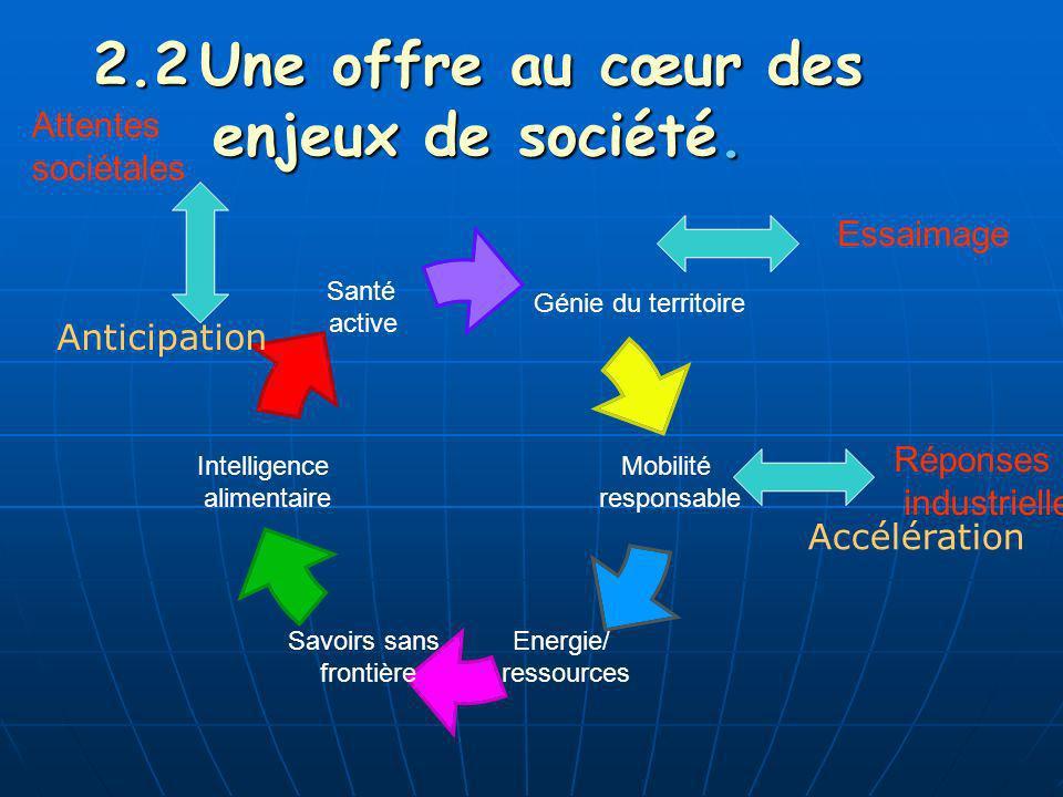 NIT mais une offre intégrée: - Recherche et développement - Formation tout au long de la vie - Ressources humaines - Veille - Gestion de projets
