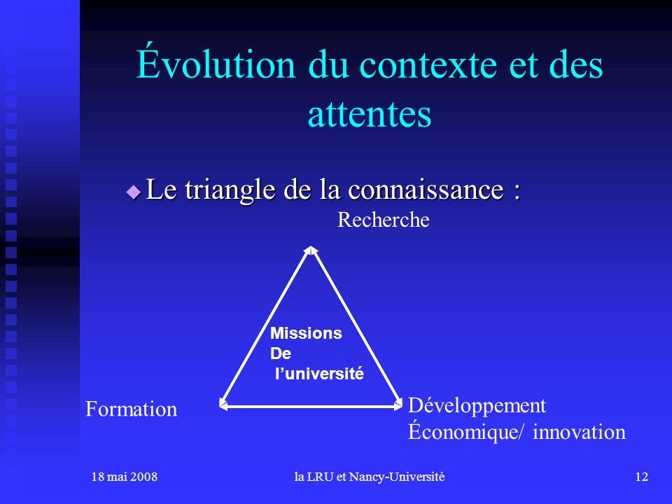 18 mai 2008la LRU et Nancy-Université12 Évolution du contexte et des attentes Le triangle de la connaissance : Le triangle de la connaissance : Recherche Formation Développement Économique/ innovation Missions De luniversité