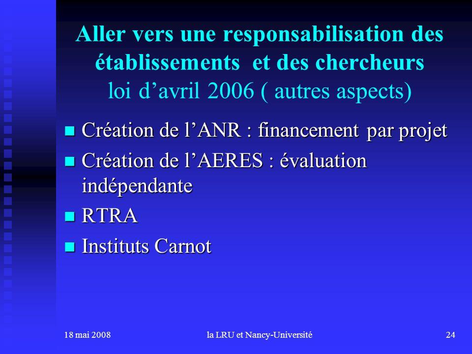 18 mai 2008la LRU et Nancy-Université24 Aller vers une responsabilisation des établissements et des chercheurs loi davril 2006 ( autres aspects) Créat