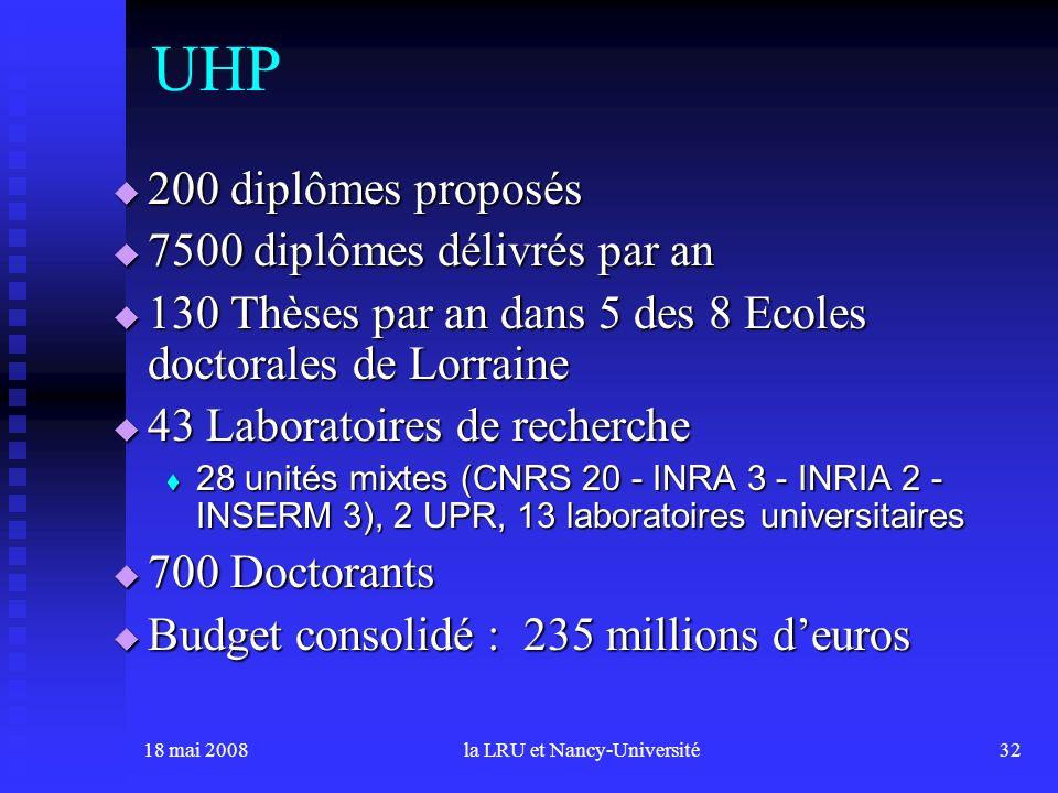 18 mai 2008la LRU et Nancy-Université32 200 diplômes proposés 200 diplômes proposés 7500 diplômes délivrés par an 7500 diplômes délivrés par an 130 Thèses par an dans 5 des 8 Ecoles doctorales de Lorraine 130 Thèses par an dans 5 des 8 Ecoles doctorales de Lorraine 43 Laboratoires de recherche 43 Laboratoires de recherche 28 unités mixtes (CNRS 20 - INRA 3 - INRIA 2 - INSERM 3), 2 UPR, 13 laboratoires universitaires 28 unités mixtes (CNRS 20 - INRA 3 - INRIA 2 - INSERM 3), 2 UPR, 13 laboratoires universitaires 700 Doctorants 700 Doctorants Budget consolidé : 235 millions deuros Budget consolidé : 235 millions deuros UHP