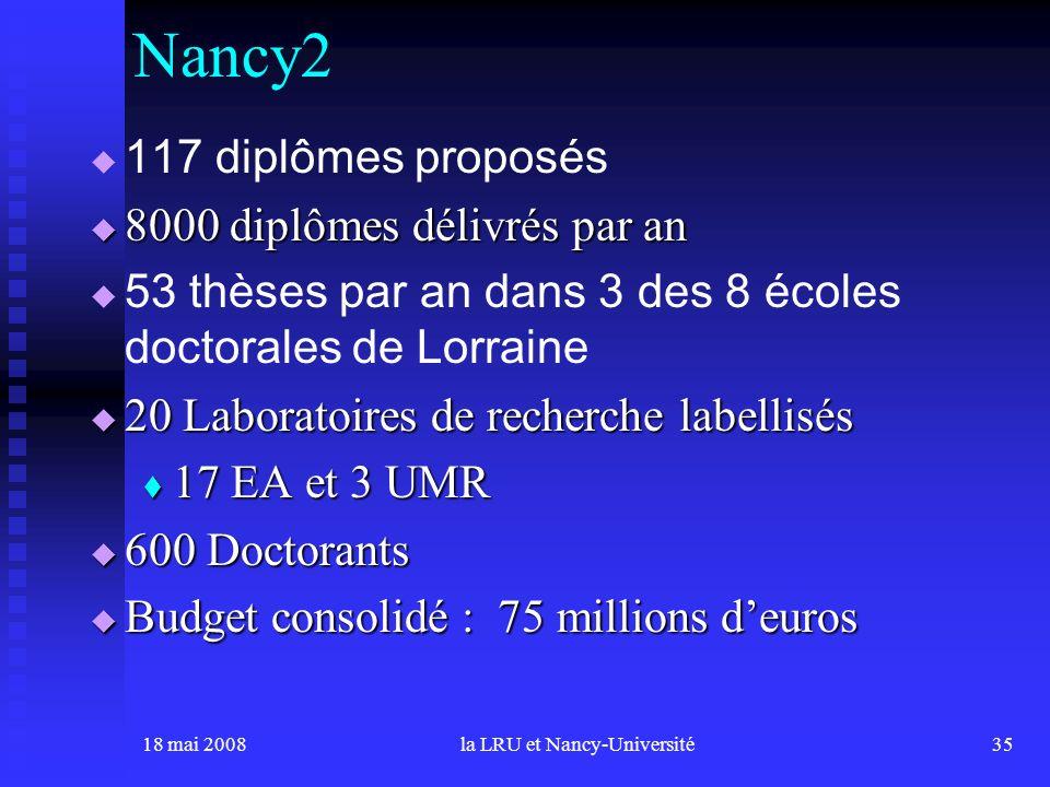 18 mai 2008la LRU et Nancy-Université35 117 diplômes proposés 8000 diplômes délivrés par an 8000 diplômes délivrés par an 53 thèses par an dans 3 des 8 écoles doctorales de Lorraine 20 Laboratoires de recherche labellisés 20 Laboratoires de recherche labellisés 17 EA et 3 UMR 17 EA et 3 UMR 600 Doctorants 600 Doctorants Budget consolidé : 75 millions deuros Budget consolidé : 75 millions deuros Nancy2