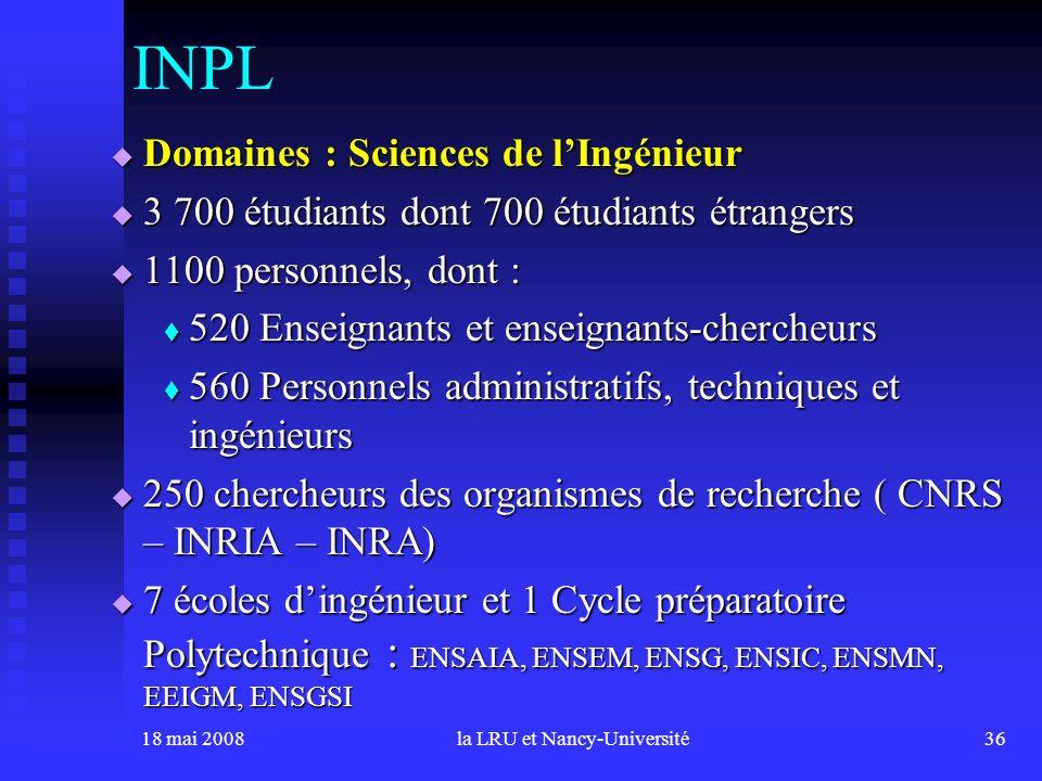 18 mai 2008la LRU et Nancy-Université36 Domaines : Sciences de lIngénieur Domaines : Sciences de lIngénieur 3 700 étudiants dont 700 étudiants étrangers 3 700 étudiants dont 700 étudiants étrangers 1100 personnels, dont : 1100 personnels, dont : 520 Enseignants et enseignants-chercheurs 520 Enseignants et enseignants-chercheurs 560 Personnels administratifs, techniques et ingénieurs 560 Personnels administratifs, techniques et ingénieurs 250 chercheurs des organismes de recherche ( CNRS – INRIA – INRA) 250 chercheurs des organismes de recherche ( CNRS – INRIA – INRA) 7 écoles dingénieur et 1 Cycle préparatoire Polytechnique : ENSAIA, ENSEM, ENSG, ENSIC, ENSMN, EEIGM, ENSGSI 7 écoles dingénieur et 1 Cycle préparatoire Polytechnique : ENSAIA, ENSEM, ENSG, ENSIC, ENSMN, EEIGM, ENSGSI INPL