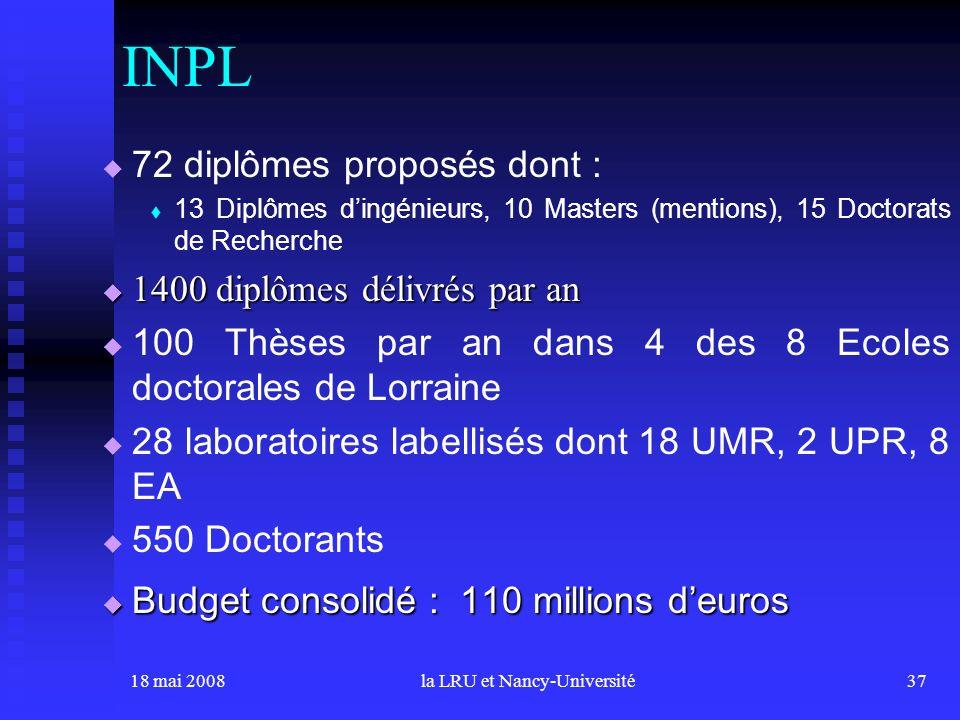 18 mai 2008la LRU et Nancy-Université37 72 diplômes proposés dont : 13 Diplômes dingénieurs, 10 Masters (mentions), 15 Doctorats de Recherche 1400 diplômes délivrés par an 1400 diplômes délivrés par an 100 Thèses par an dans 4 des 8 Ecoles doctorales de Lorraine 28 laboratoires labellisés dont 18 UMR, 2 UPR, 8 EA 550 Doctorants Budget consolidé : 110 millions deuros Budget consolidé : 110 millions deuros INPL