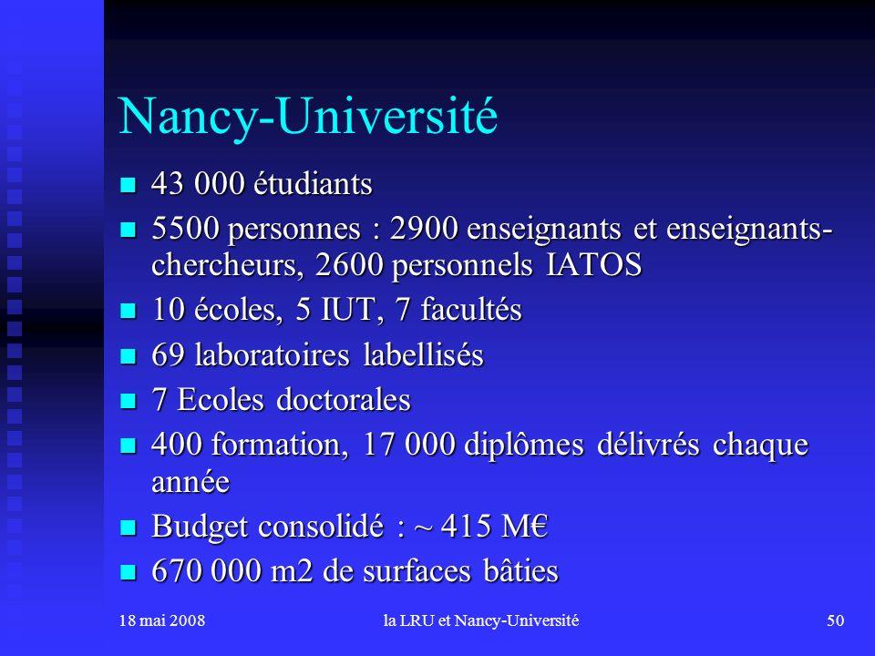 18 mai 2008la LRU et Nancy-Université50 Nancy-Université 43 000 étudiants 43 000 étudiants 5500 personnes : 2900 enseignants et enseignants- chercheurs, 2600 personnels IATOS 5500 personnes : 2900 enseignants et enseignants- chercheurs, 2600 personnels IATOS 10 écoles, 5 IUT, 7 facultés 10 écoles, 5 IUT, 7 facultés 69 laboratoires labellisés 69 laboratoires labellisés 7 Ecoles doctorales 7 Ecoles doctorales 400 formation, 17 000 diplômes délivrés chaque année 400 formation, 17 000 diplômes délivrés chaque année Budget consolidé : ~ 415 M Budget consolidé : ~ 415 M 670 000 m2 de surfaces bâties 670 000 m2 de surfaces bâties