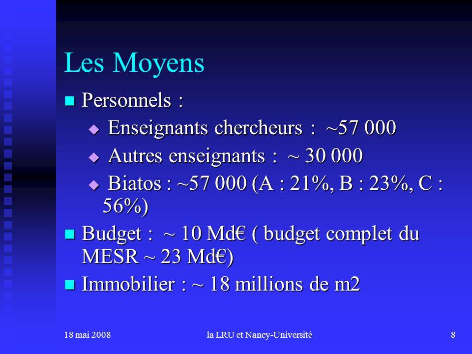 18 mai 2008la LRU et Nancy-Université8 Les Moyens Personnels : Personnels : Enseignants chercheurs : ~57 000 Enseignants chercheurs : ~57 000 Autres enseignants : ~ 30 000 Autres enseignants : ~ 30 000 Biatos : ~57 000 (A : 21%, B : 23%, C : 56%) Biatos : ~57 000 (A : 21%, B : 23%, C : 56%) Budget : ~ 10 Md ( budget complet du MESR ~ 23 Md) Budget : ~ 10 Md ( budget complet du MESR ~ 23 Md) Immobilier : ~ 18 millions de m2 Immobilier : ~ 18 millions de m2