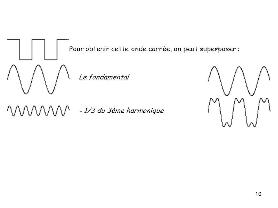 10 Pour obtenir cette onde carrée, on peut superposer : Le fondamental - 1/3 du 3ème harmonique + 1/5 du 5ème harmonique - 1/7 du 7ème harmonique