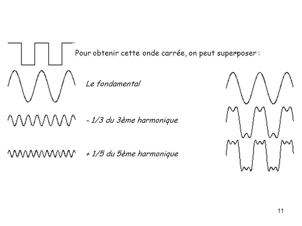 11 Pour obtenir cette onde carrée, on peut superposer : Le fondamental - 1/3 du 3ème harmonique + 1/5 du 5ème harmonique - 1/7 du 7ème harmonique