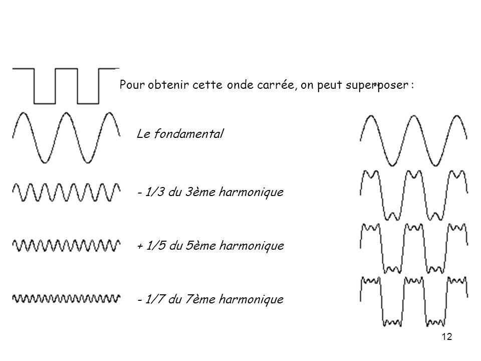 12 Pour obtenir cette onde carrée, on peut superposer : Le fondamental - 1/3 du 3ème harmonique + 1/5 du 5ème harmonique - 1/7 du 7ème harmonique