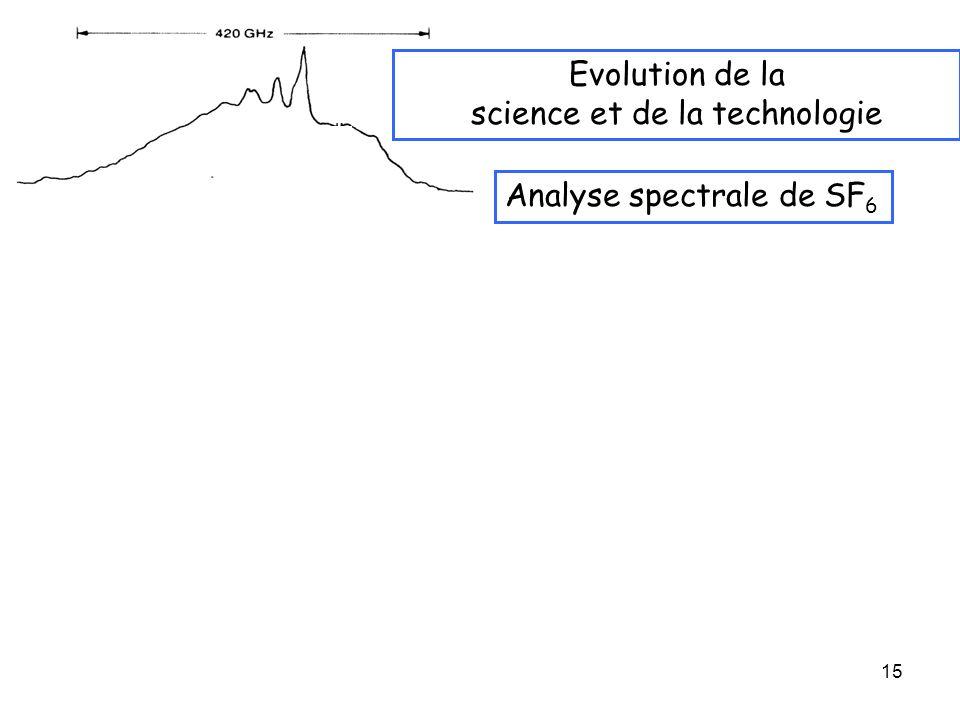 15 Evolution de la science et de la technologie Analyse spectrale de SF 6