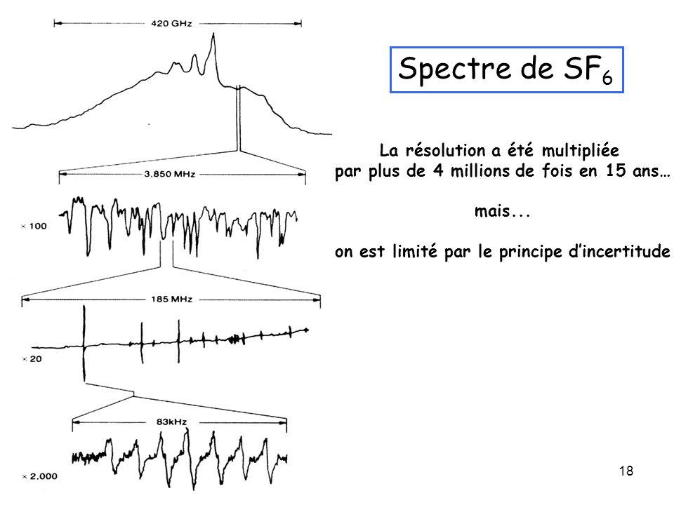 18 La résolution a été multipliée par plus de 4 millions de fois en 15 ans… mais... on est limité par le principe dincertitude Spectre de SF 6
