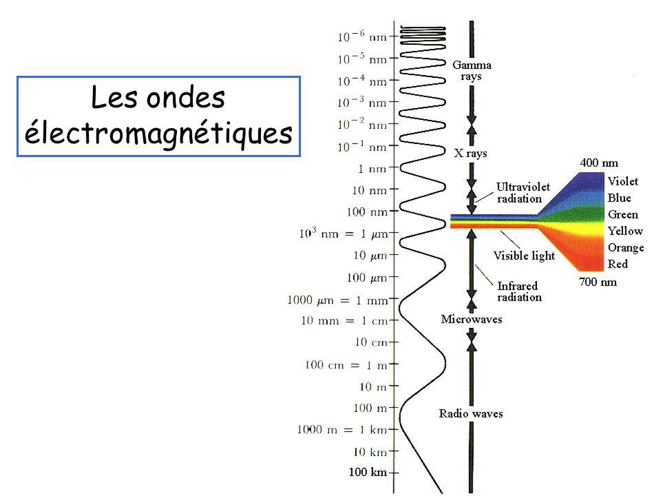 3 Les ondes électromagnétiques