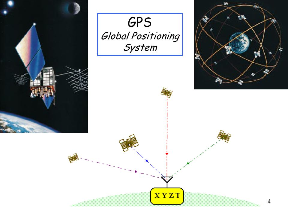 4 GPS Global Positioning System