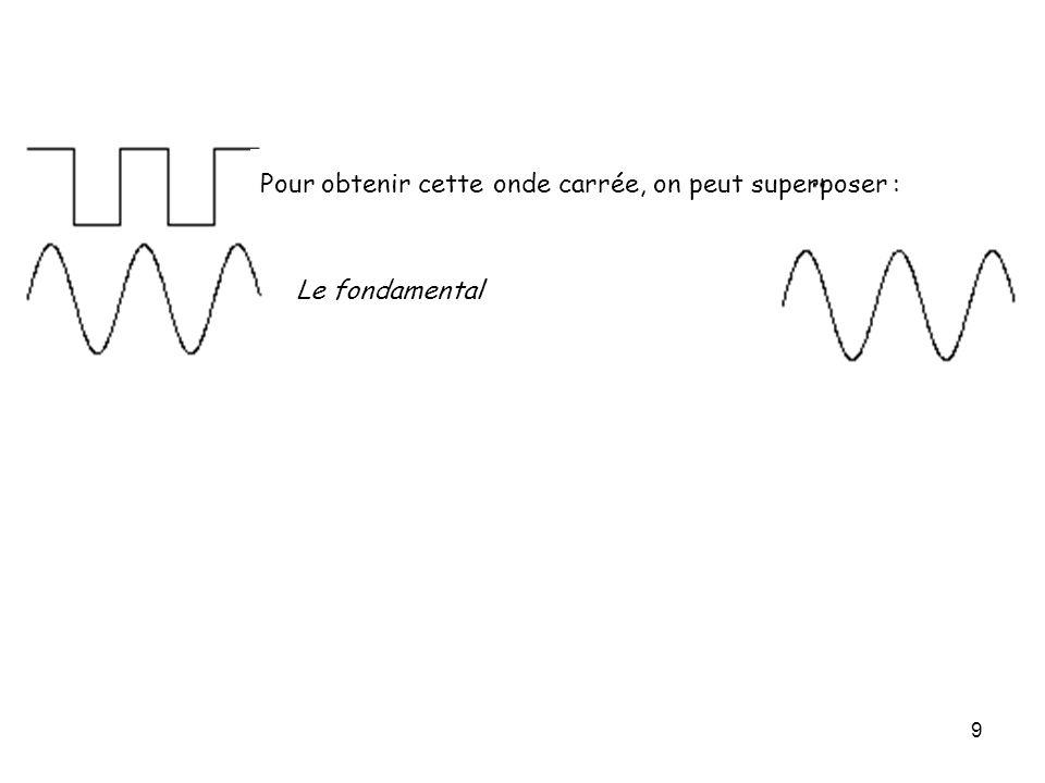 9 Pour obtenir cette onde carrée, on peut superposer : Le fondamental - 1/3 du 3ème harmonique + 1/5 du 5ème harmonique - 1/7 du 7ème harmonique