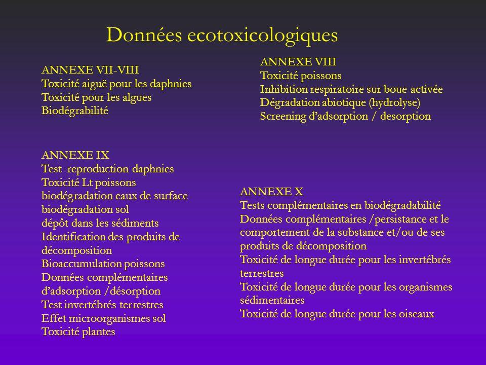 Données ecotoxicologiques ANNEXE VII-VIII Toxicité aiguë pour les daphnies Toxicité pour les algues Biodégrabilité ANNEXE VIII Toxicité poissons Inhib