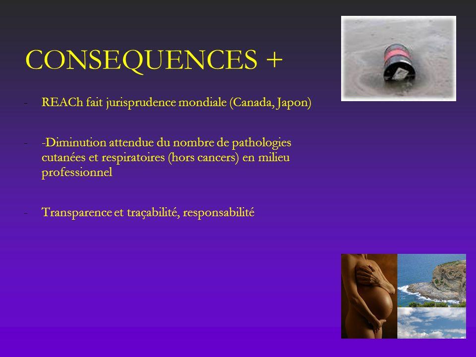 CONSEQUENCES + -REACh fait jurisprudence mondiale (Canada, Japon) --Diminution attendue du nombre de pathologies cutanées et respiratoires (hors cance