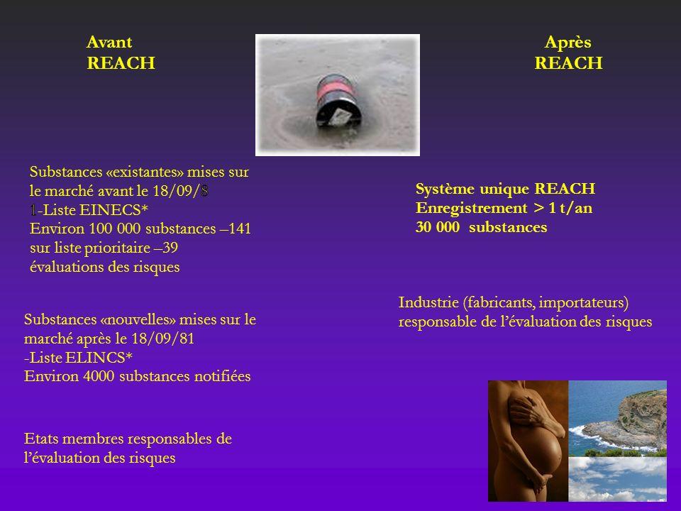 Substances «nouvelles» mises sur le marché après le 18/09/81 -Liste ELINCS* Environ 4000 substances notifiées Etats membres responsables de lévaluatio