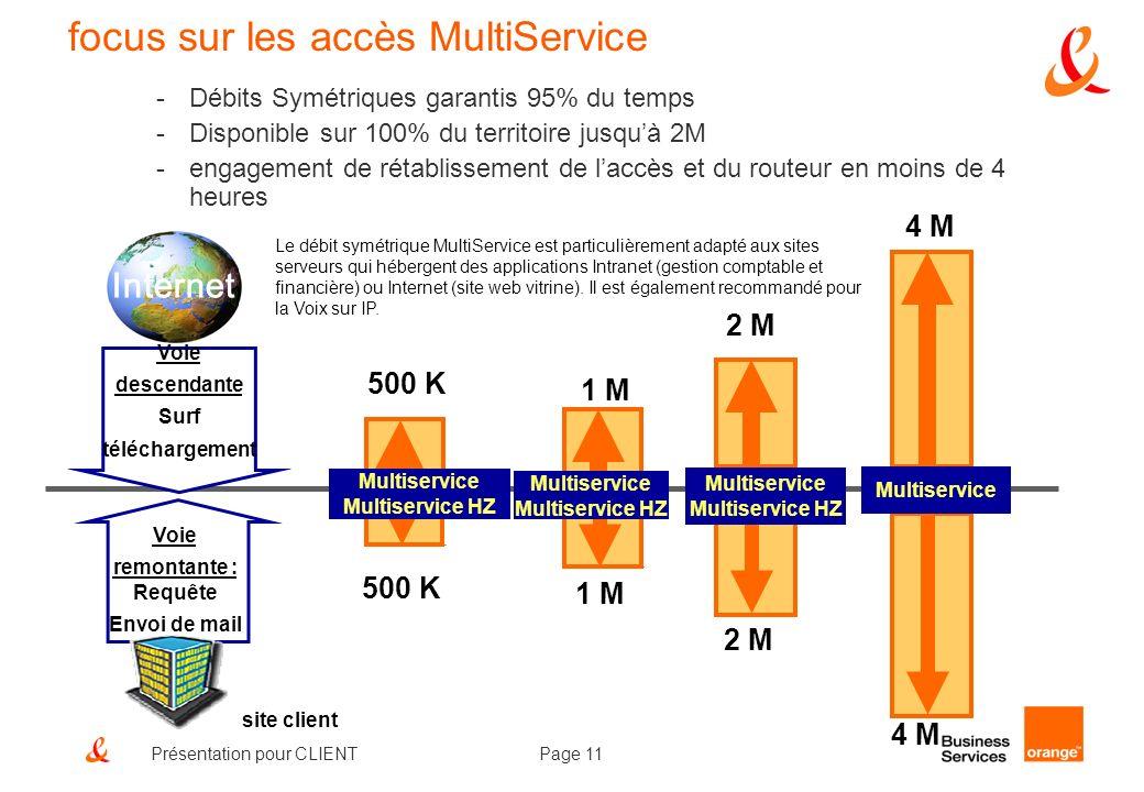 Page 11Présentation pour CLIENT 1 M 2 M 1 M 2 M Multiservice 4 M 500 K Multiservice Multiservice HZ 500 K Multiservice Multiservice HZ Multiservice Mu