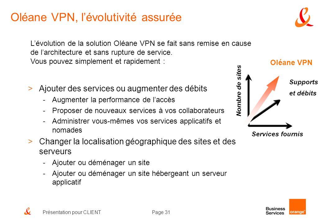 Page 31Présentation pour CLIENT Lévolution de la solution Oléane VPN se fait sans remise en cause de larchitecture et sans rupture de service. Vous po