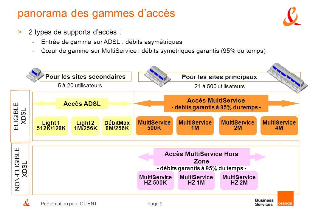 Page 9Présentation pour CLIENT MultiService 500K MultiService 1M MultiService 2M Accès MultiService - débits garantis à 95% du temps - MultiService 4M