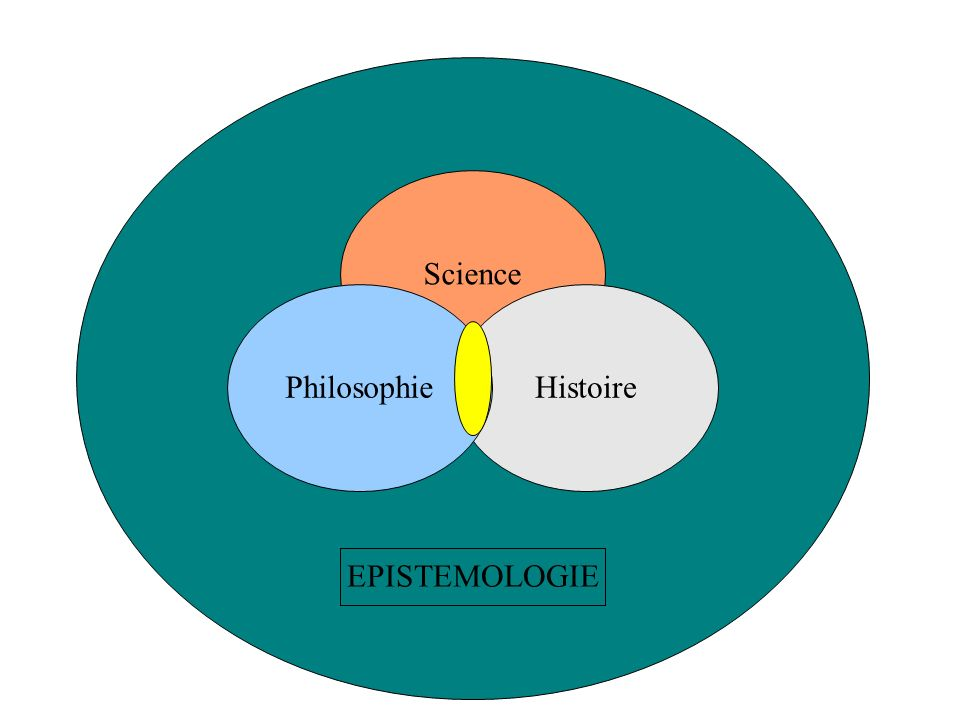 Science HistoirePhilosophie EPISTEMOLOGIE