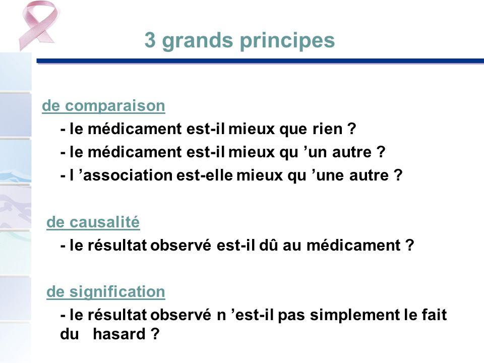 3 grands principes de comparaison - le médicament est-il mieux que rien ? - le médicament est-il mieux qu un autre ? - l association est-elle mieux qu
