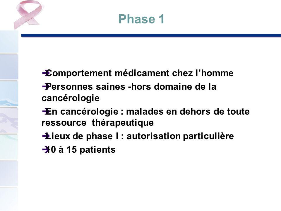 Phase 1 Comportement médicament chez lhomme Personnes saines -hors domaine de la cancérologie En cancérologie : malades en dehors de toute ressource t