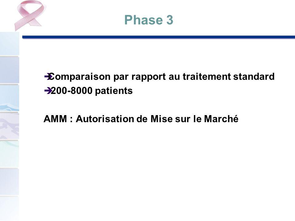 Phase 3 Comparaison par rapport au traitement standard 200-8000 patients AMM : Autorisation de Mise sur le Marché