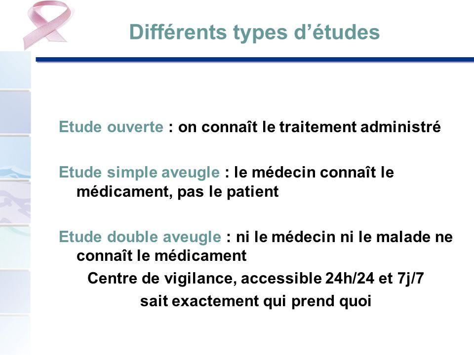 Différents types détudes Etude ouverte : on connaît le traitement administré Etude simple aveugle : le médecin connaît le médicament, pas le patient E