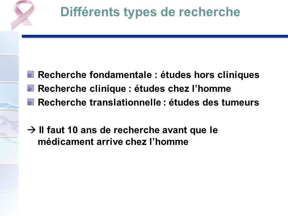 Différents types de recherche Recherche fondamentale : études hors cliniques Recherche clinique : études chez lhomme Recherche translationnelle : étud