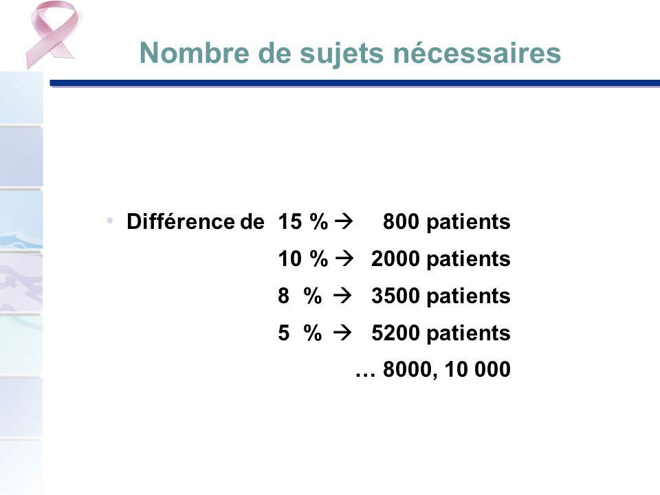 Nombre de sujets nécessaires Différence de 15 % 800 patients 10 % 2000 patients 8 % 3500 patients 5 % 5200 patients … 8000, 10 000