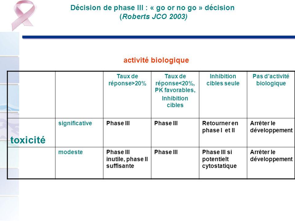 Décision de phase III : « go or no go » décision (Roberts JCO 2003) Taux de réponse>20% Taux de réponse<20%, PK favorables, Inhibition cibles Inhibiti