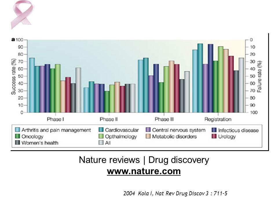 Nature reviews   Drug discovery www.nature.com 2004 Kola I, Nat Rev Drug Discov 3 : 711-5