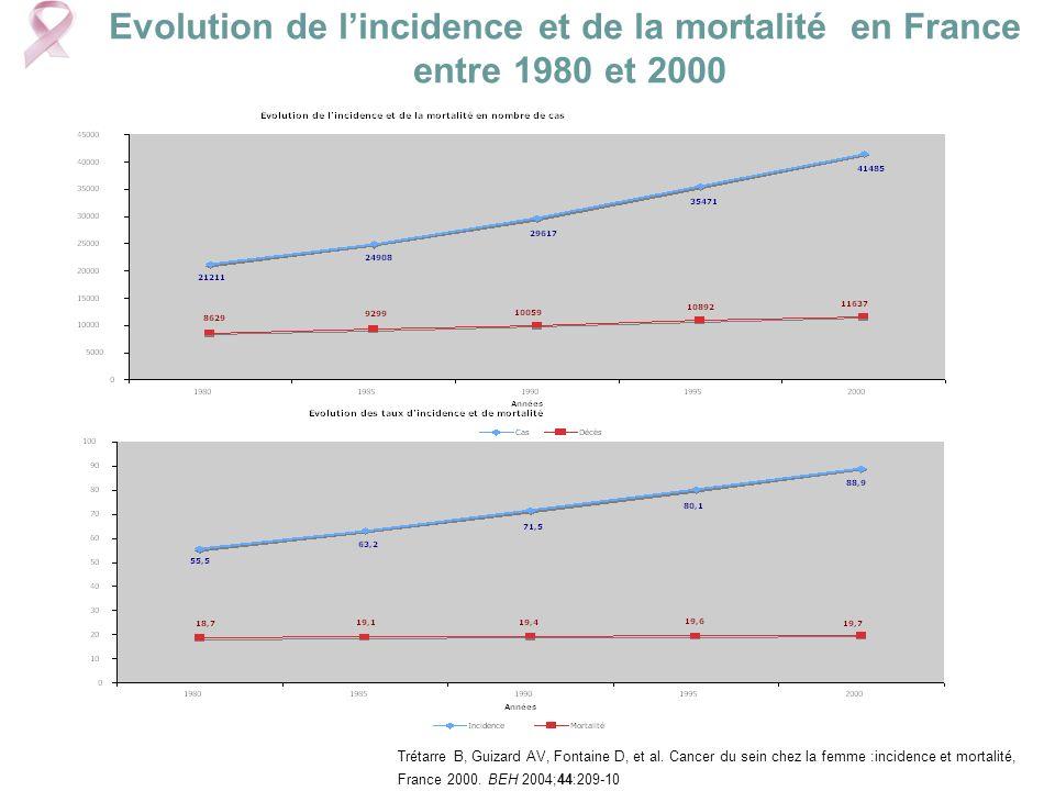 Evolution de lincidence et de la mortalité en France entre 1980 et 2000 Trétarre B, Guizard AV, Fontaine D, et al. Cancer du sein chez la femme :incid