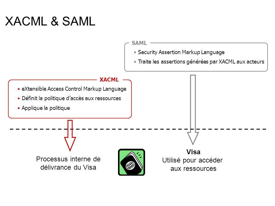 Un peu trop… Authorisation en mecture Pour les utilisateurs du groupe developers Sur http://server.example.com/code/docs/guide