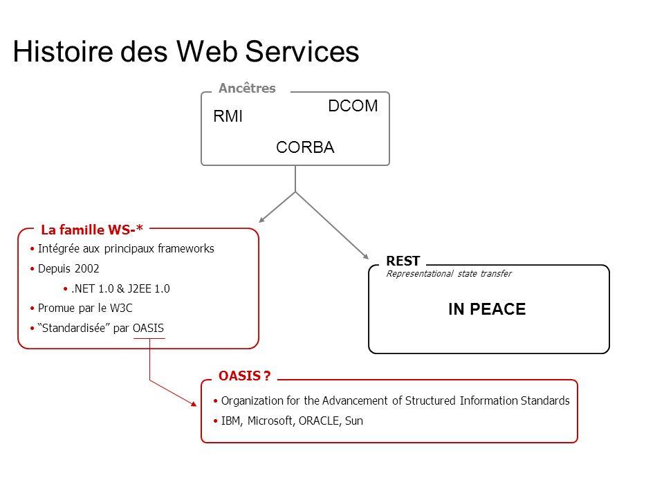Histoire des Web Services CORBA RMI DCOM Ancestors WS-* family Intégrée auxprincipaux framewroks Depuis 2002.NET 1.0 & J2EE 1.0 Promue par le W3C Standardisée par OASIS Organization for the Advancement of Structured Information Standards IBM, Microsoft, ORACLE, Sun OASIS .