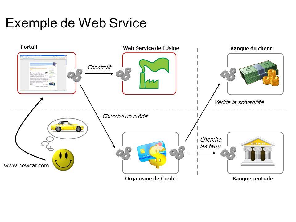 UDDI : Registres de Web Services Requester Registre UDDI Provider Où puis-je trouver le Service buildCar.