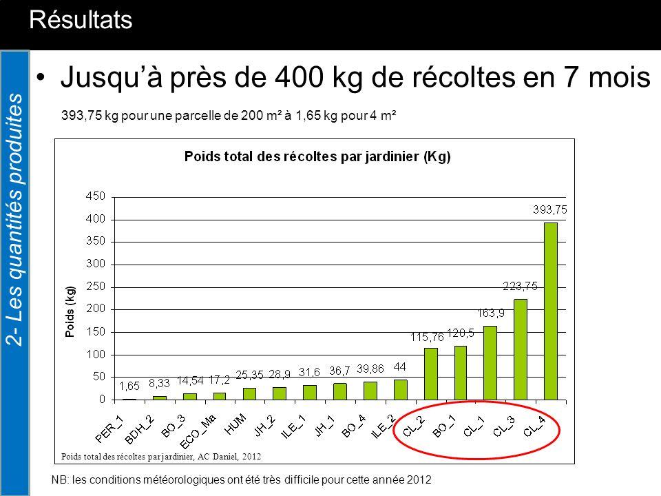 Résultats 2- Les quantités produites Rendements très variables Classification par ordre croissant du rendement moyen (kg/m²), de fruits et légumes par jardinier, de mai à début novembre, AC Daniel, 2012