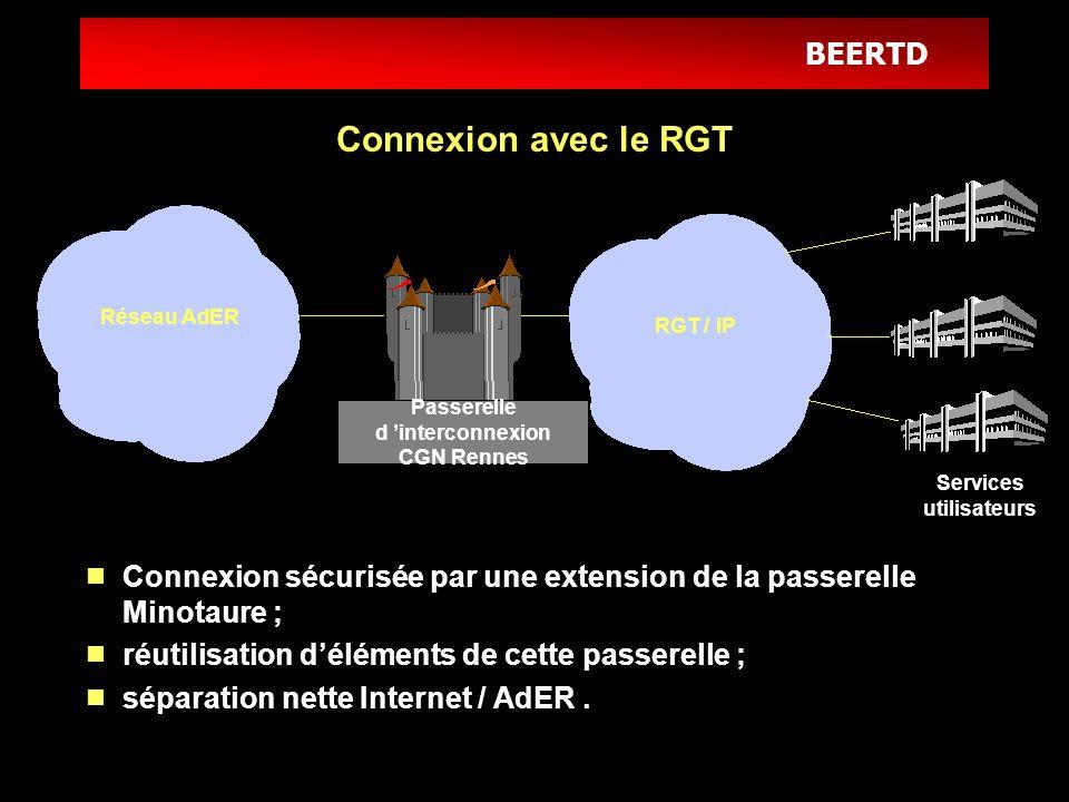 BEERTD Connexion avec le RGT Connexion sécurisée par une extension de la passerelle Minotaure ; réutilisation déléments de cette passerelle ; séparati