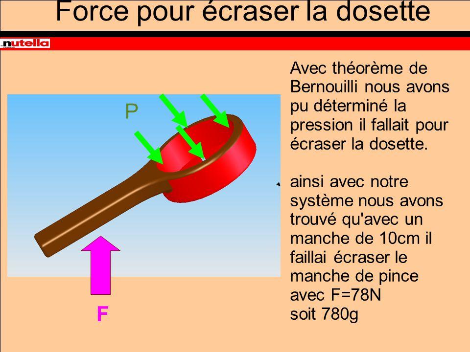 Force pour écraser la dosette Avec théorème de Bernouilli nous avons pu déterminé la pression il fallait pour écraser la dosette.