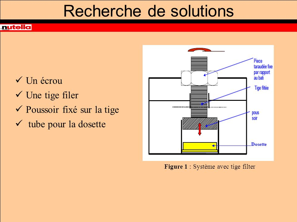 Un écrou Une tige filer Poussoir fixé sur la tige tube pour la dosette Figure 1 : Système avec tige filter Dosette Recherche de solutions