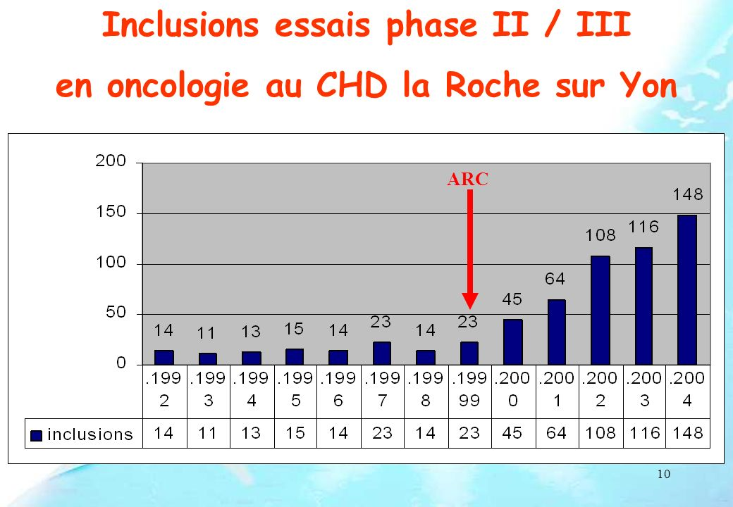 10 Inclusions essais phase II / III en oncologie au CHD la Roche sur Yon ARC
