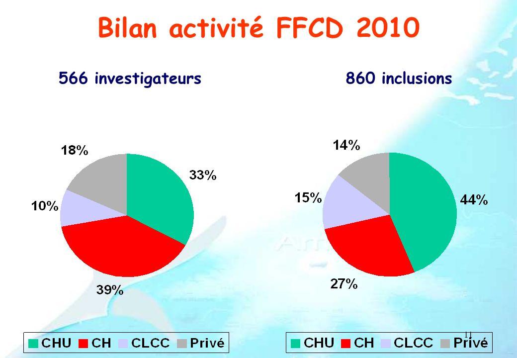 11 Bilan activité FFCD 2010 566 investigateurs860 inclusions