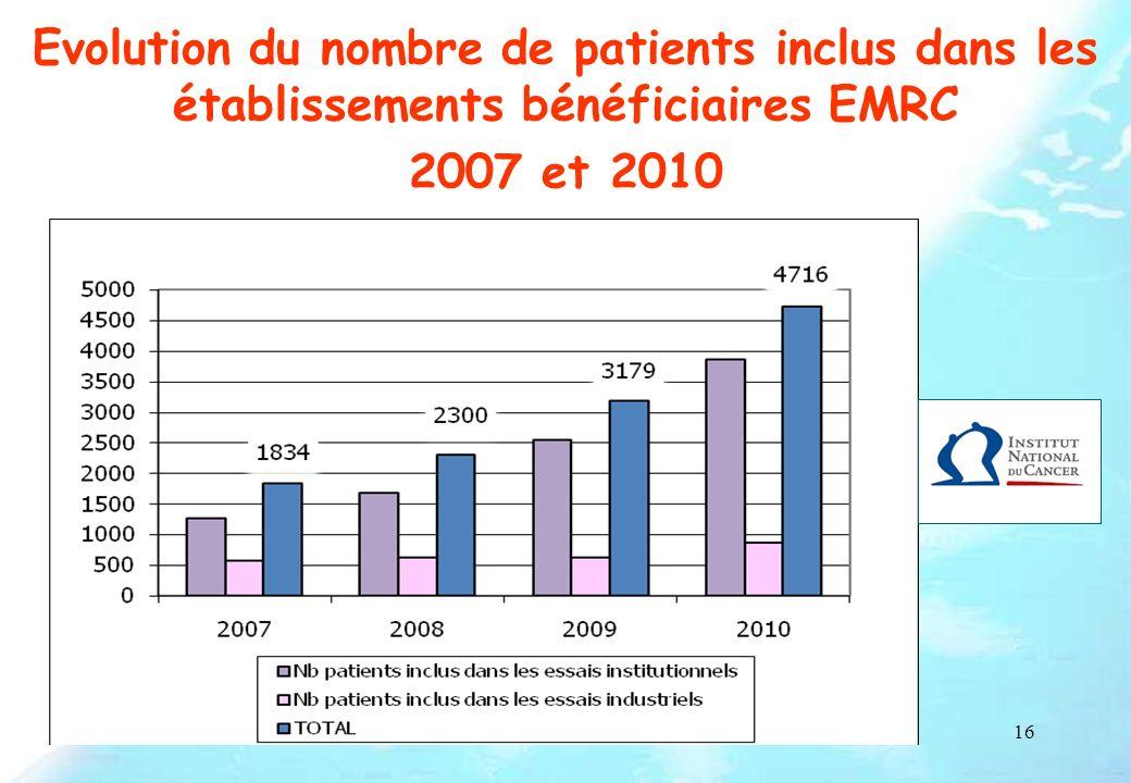 16 Evolution du nombre de patients inclus dans les établissements bénéficiaires EMRC 2007 et 2010